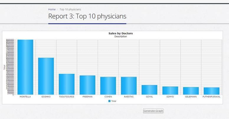 Online Pharmacy System Development reps chart