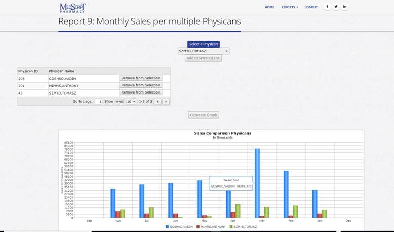 Online Pharmacy System Development reports