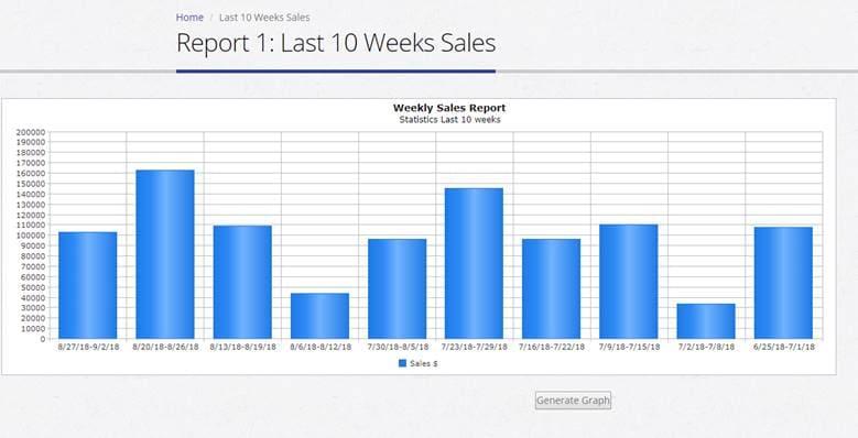 Online Pharmacy System Development sales charts