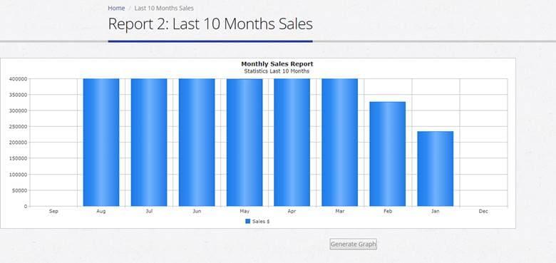 Online Pharmacy System Development monthly chart