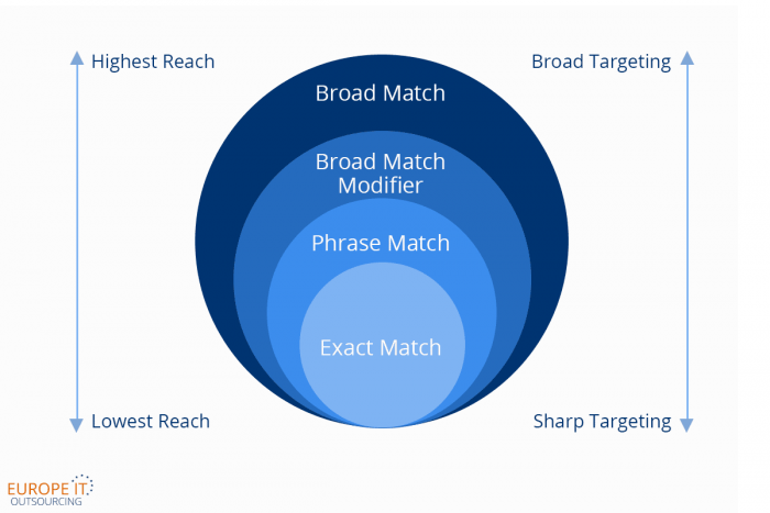 Finding the Right Keywords and Match Type for Google Ads